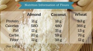 Almond vs. coconut and wheat flour nutrition information