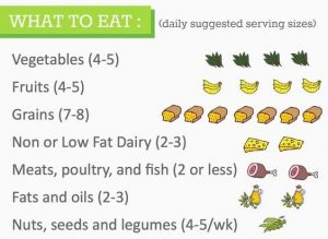What food to eat while on DASH diet.